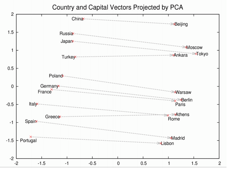 Capital and country relations in Word2vec